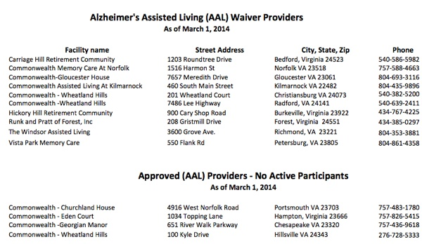 Assisted Living Waiver providers in Virginia