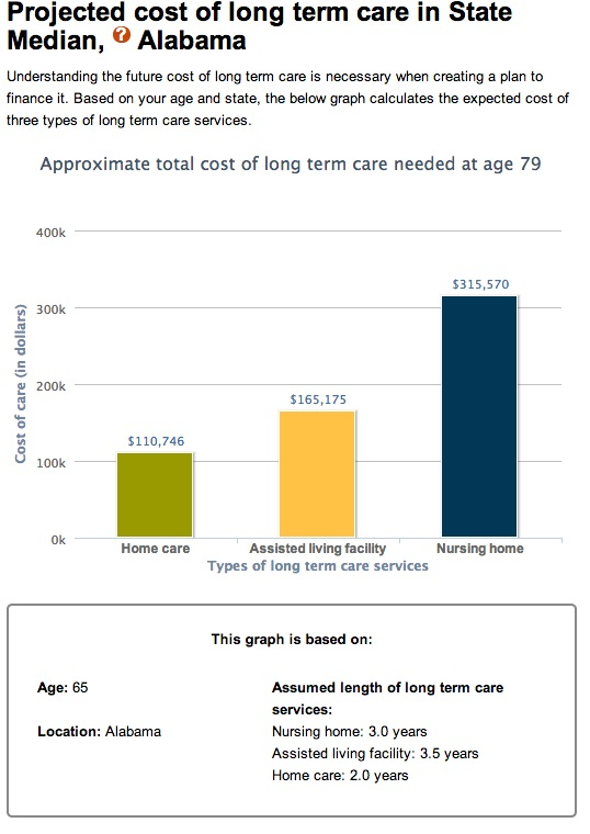Long Term Care Projected Costs Alabama
